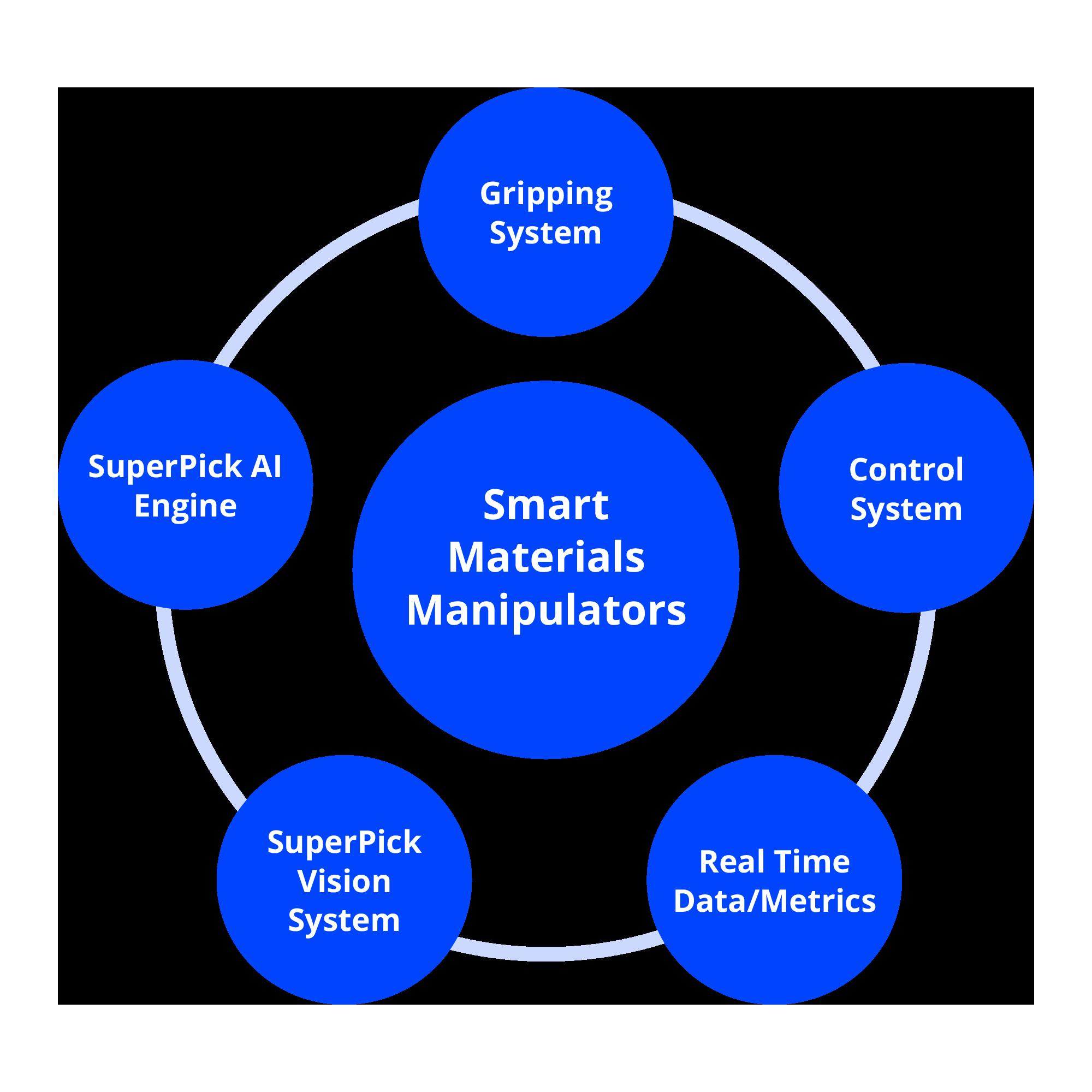 Smart-Manipulators_Graphic